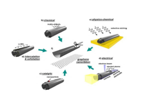 Types of Mechanisms Applicable to Synthesis of Graphene Nanocarbon from Carbon Nanotubes