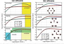 بررسی خواص مکانیکی ساختارها (نانولوله-نانوریبون...)